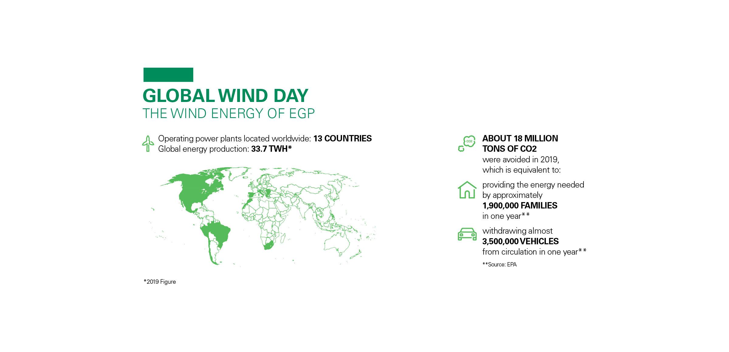 infografica Giornata Mondiale del Vento